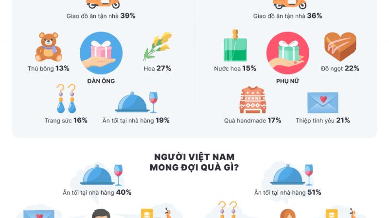 Ngày lễ tình nhân ở Việt Nam: kỳ vọng vs. thực tế