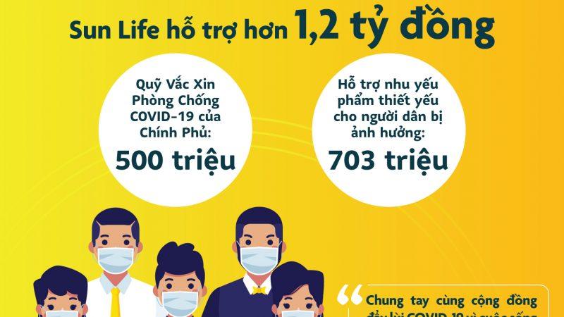 Sun Life Việt Nam đóng góp hơn 1,2 tỷ đồng, cùng phòng chống dịch COVID-19 năm 2021
